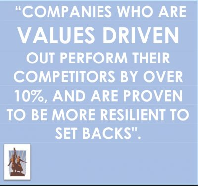 Clear Shared Values: The First Element of Successful Performance Management